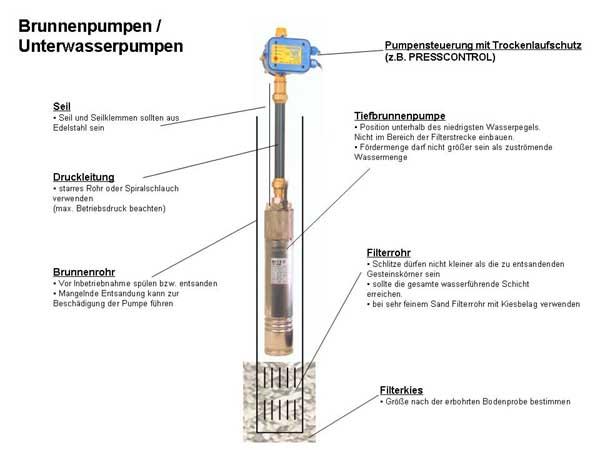 Häufig Brunnenpumpen - Pumpen und Wassertechnik Naunhof ZD96